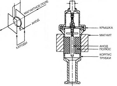 ионизационные вакуумметры